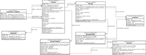 Courier Management module ! | Open Source Enterprise